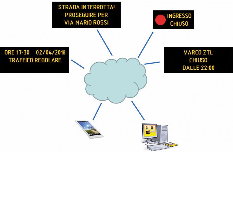 Display informativo Infocity